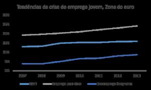 Fonte: Eurostat. Elaboração própria.