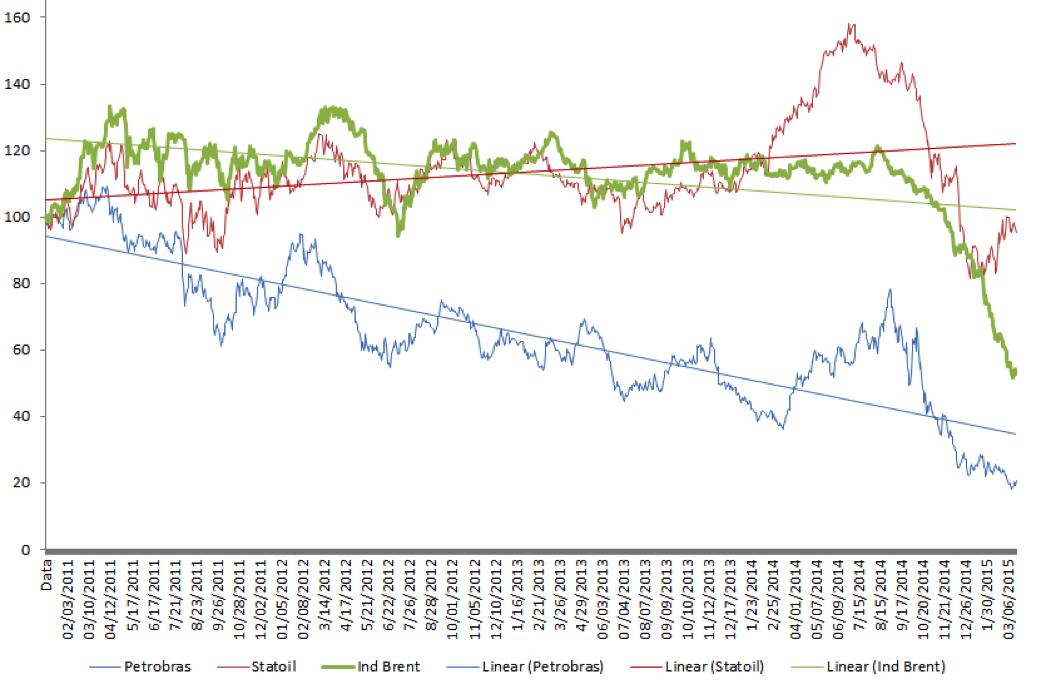 Tomando como data base janeiro de 2011 e normalizando o valor das ações em 100, o gráfico acima se refere ao histórico de desempenho das ADRs – títulos emitidos nos EUA representando ações de uma empresa não norte-americana - da Petrobrás (PBR) e as ações da Statoil (STL), desde dezembro de 2010 até março de 2015