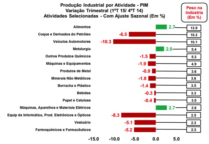 Fonte: IBGE (Pesquisa Mensal Industrial)