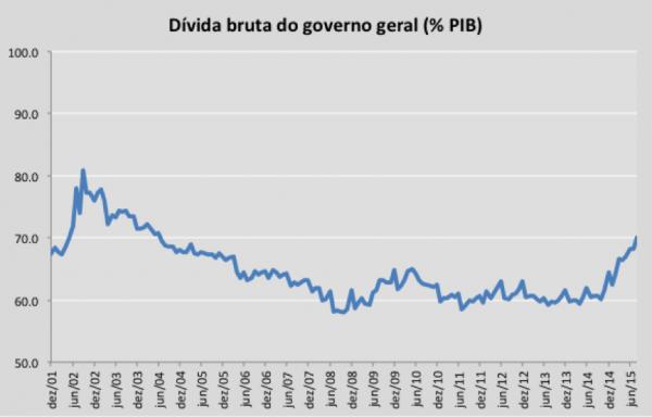 Fonte: Banco Central do Brasil (Metodologia utilizada até 2007) [2].