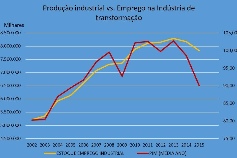 Fonte: IBGE e MTE - Elaboração Própria