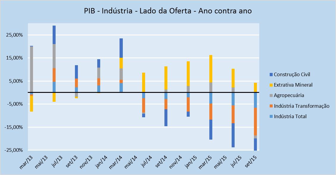 Fonte: IBGE - Elaboração Própria
