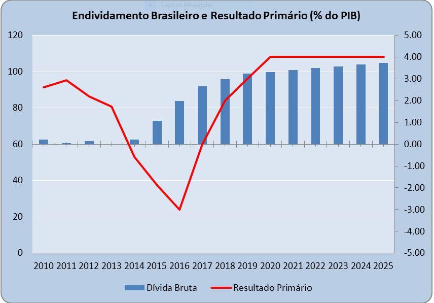 Fonte: Banco Central do Brasil. Elaboração própria.