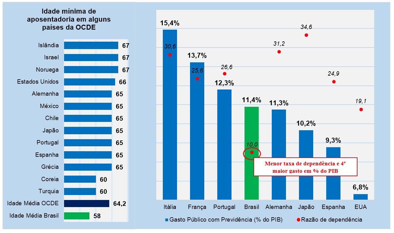 Fonte: OCDE, elaboração própria. Razão de dependência: População com mais de 64 anos, em % da população ativa