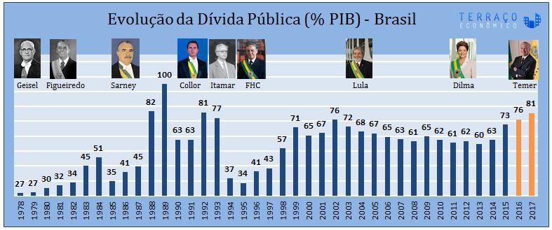 Evolução da Dívida Pública (% PIB) - Brasil