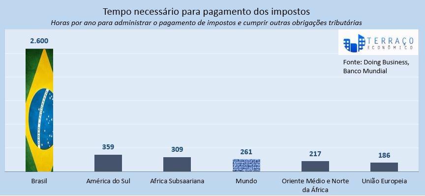 Resultado de imagem para burocracia no brasil