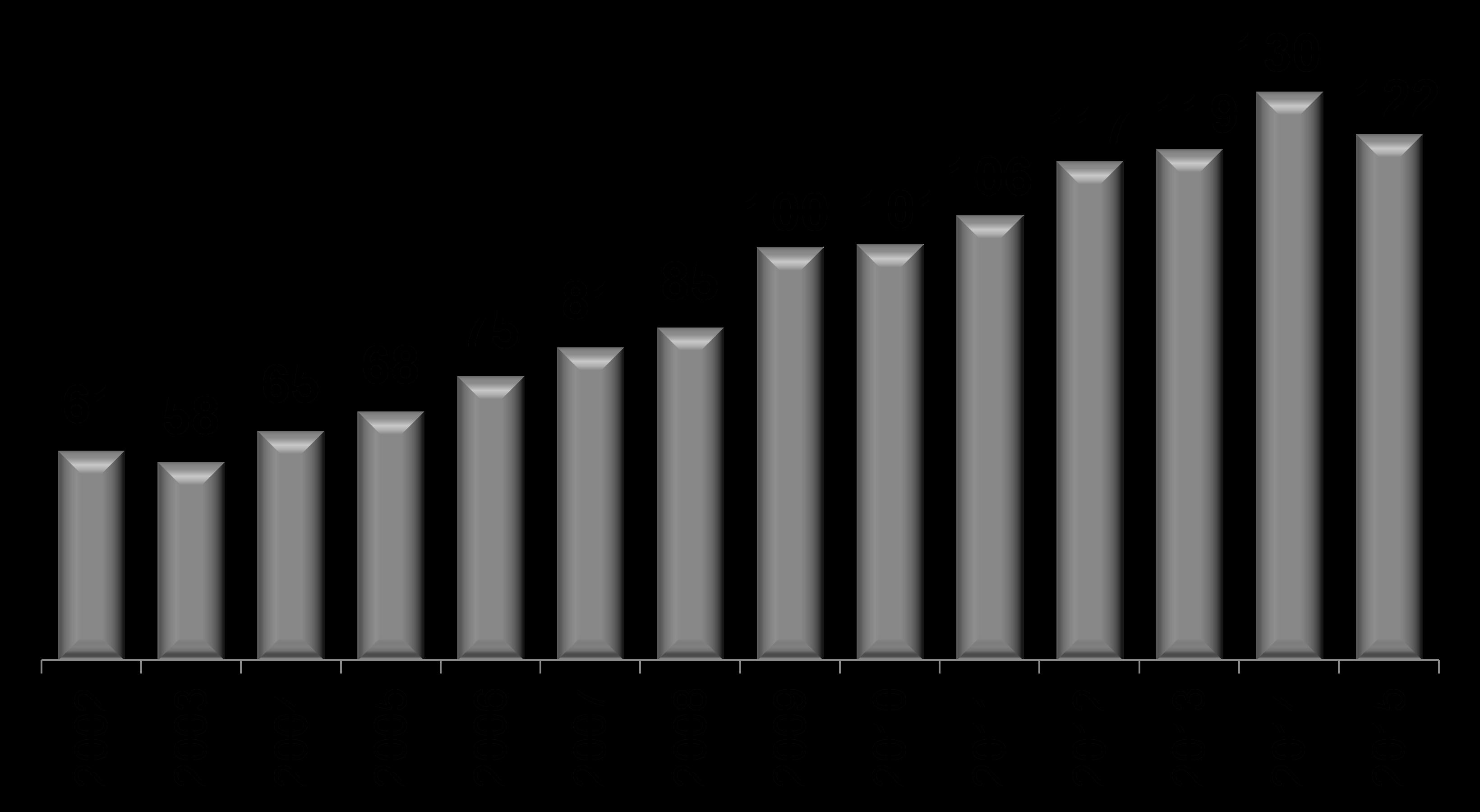 """Fonte: Relatório """"Gasto Social do Governo Central 2002 a 2015"""", do Tesouro Nacional."""