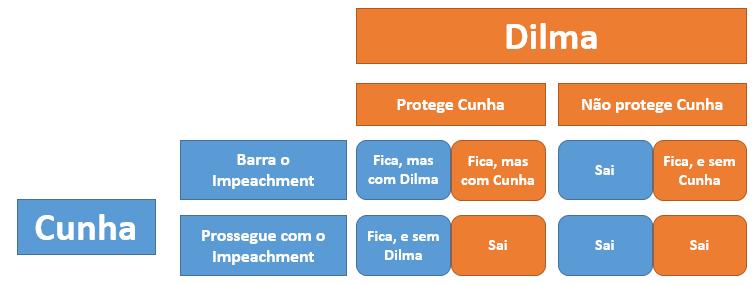Jogo entre Cunha e Dilma
