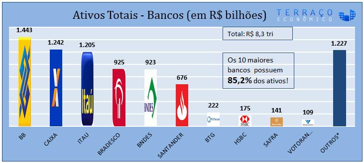 gráfico de concentração bancária - 1