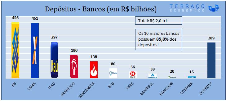 gráfico de concentração bancária - 2
