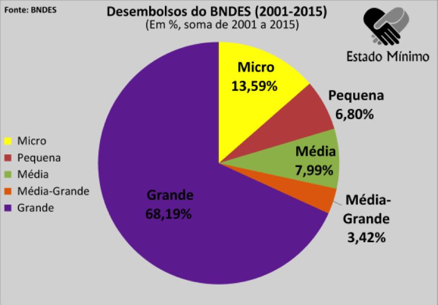 Porte das empresas que receberam dinheiro do BNDES