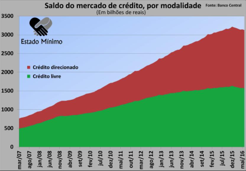 O crédito direcionado cresceu muito nos últimos anos.