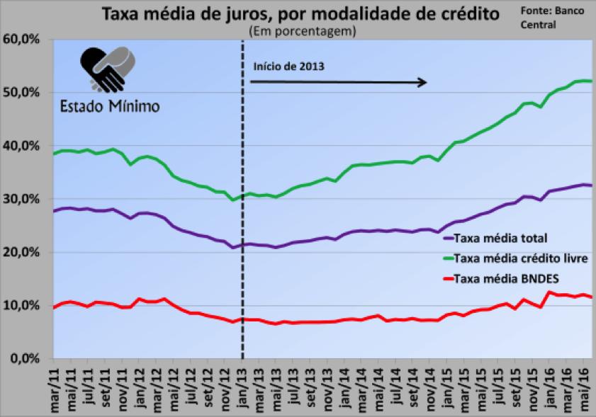 Taxas médias de juros