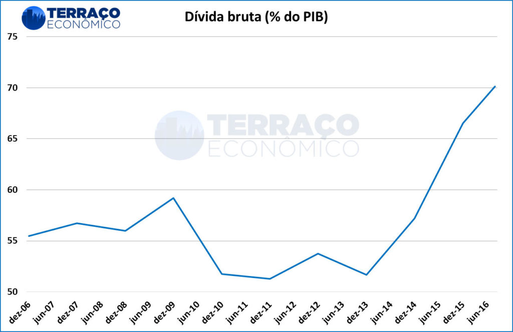 Fonte: Banco Central do Brasil