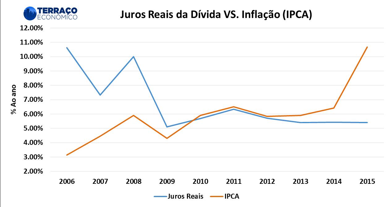 Fonte: Banco Central e STN e IBGE; Cálculos do autor.