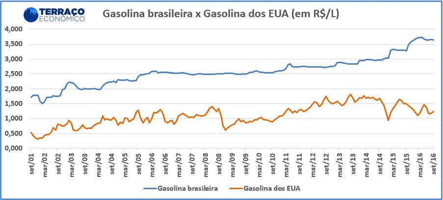 gas-br-vs-gas-texas