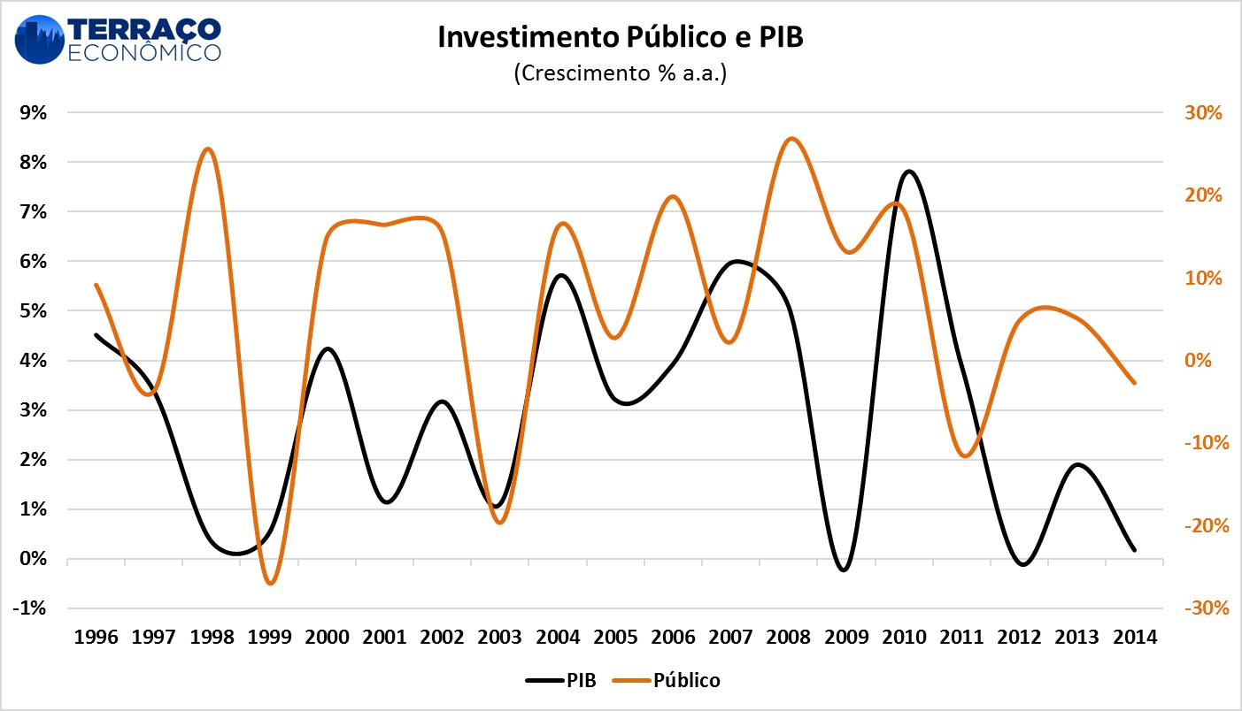 Fonte: IBRE-FGV [1] e Banco Central do Brasil. Elaboração própria.