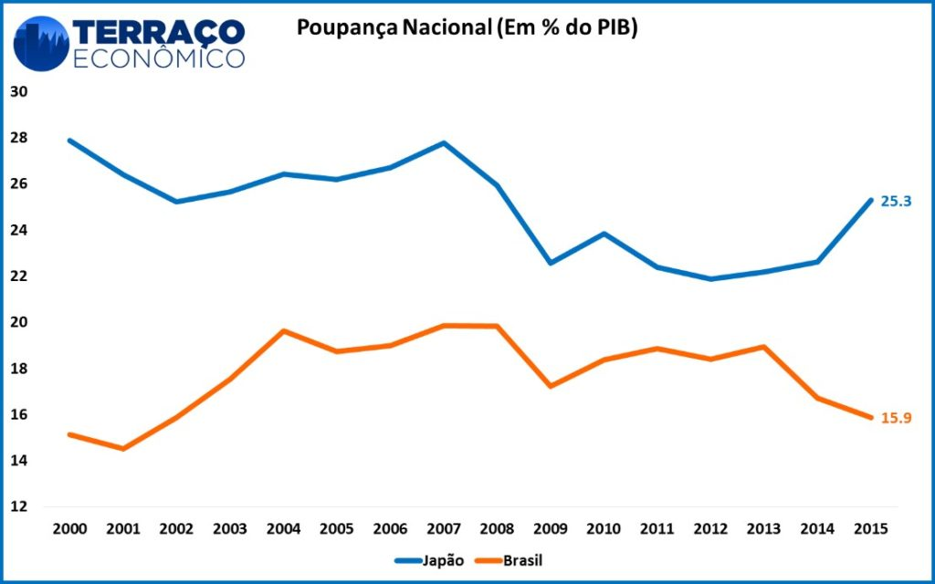Poupança Brasil e Japão