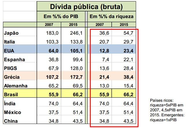 Dívida Pública - Riqueza - Gustavo Franco